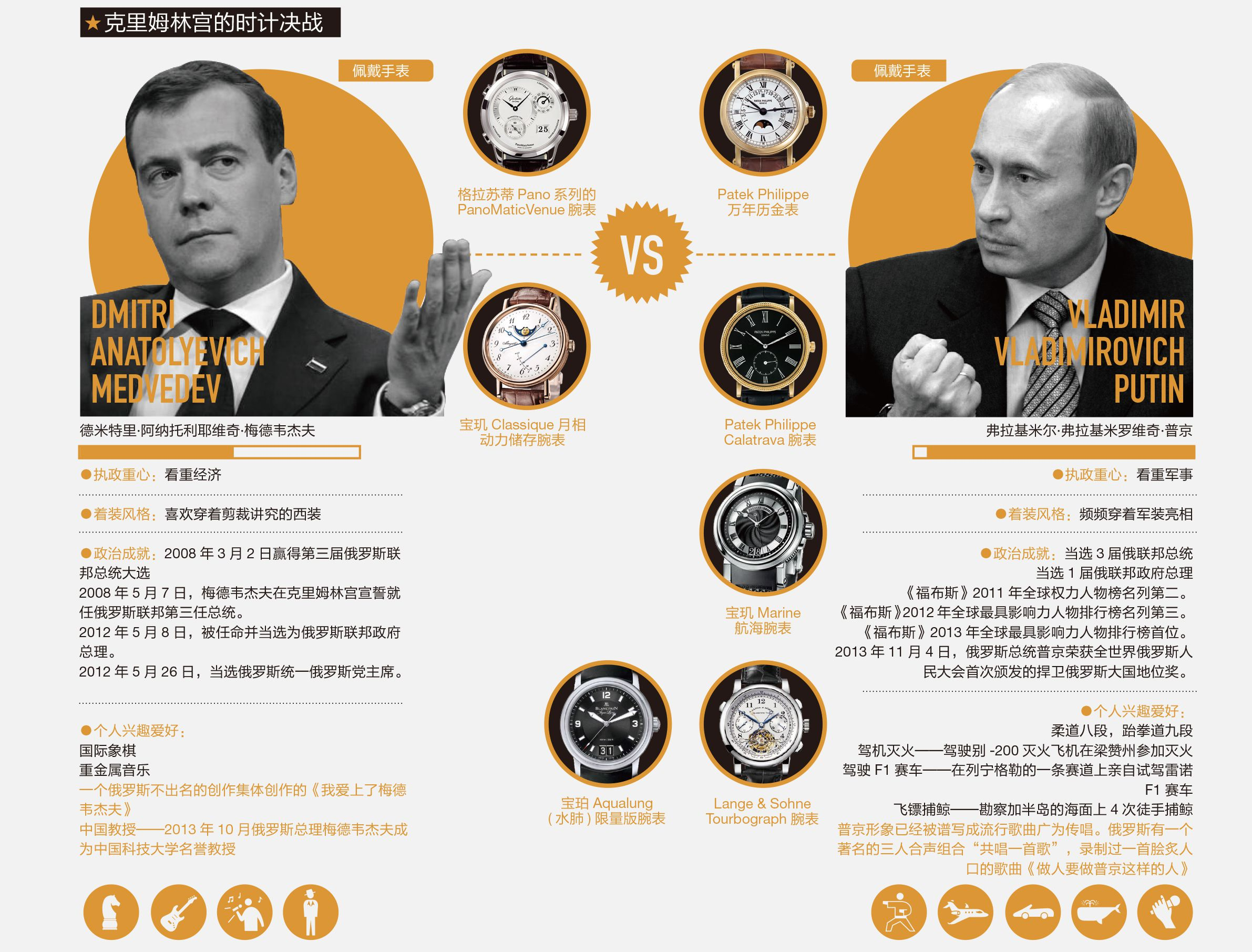 WATCHES AND POLITICS 腕上的政治角力